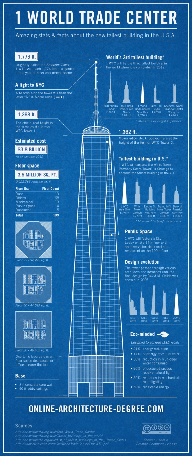 1 World Trade Center facts